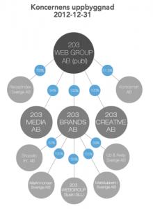 analys 203 web group